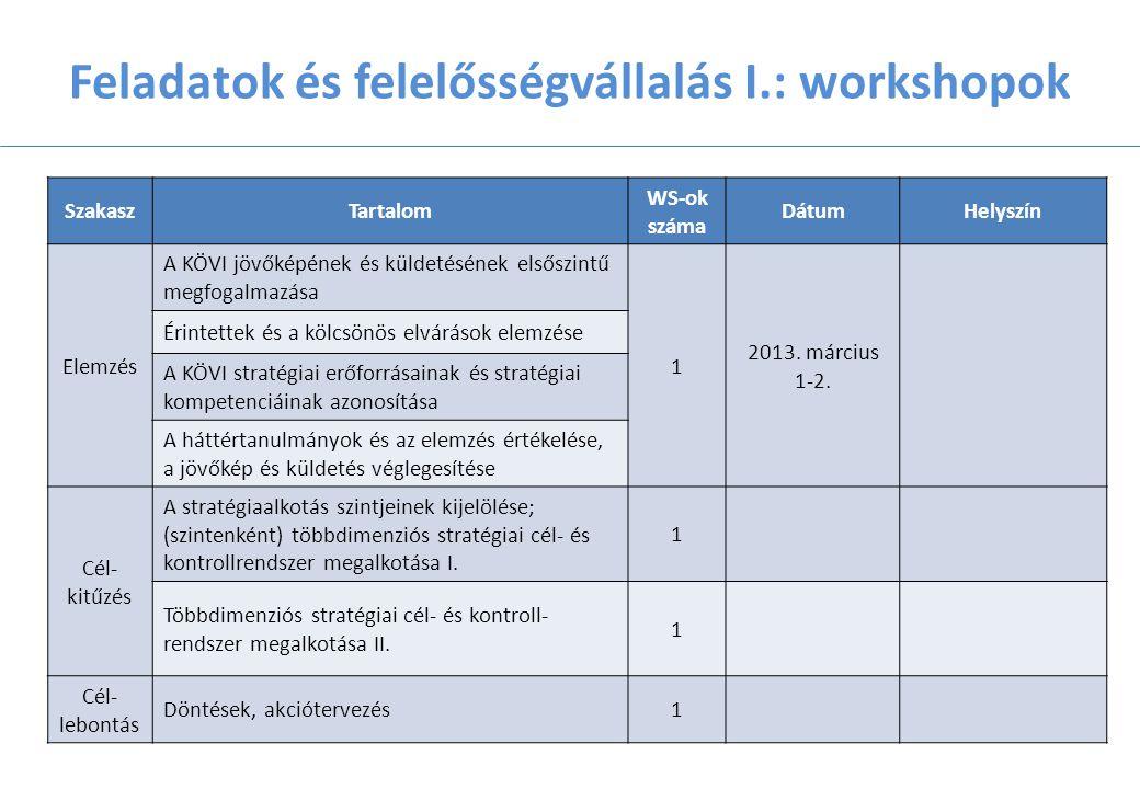 Feladatok és felelősségvállalás I.: workshopok SzakaszTartalom WS-ok száma DátumHelyszín Elemzés A KÖVI jövőképének és küldetésének elsőszintű megfogalmazása 1 2013.