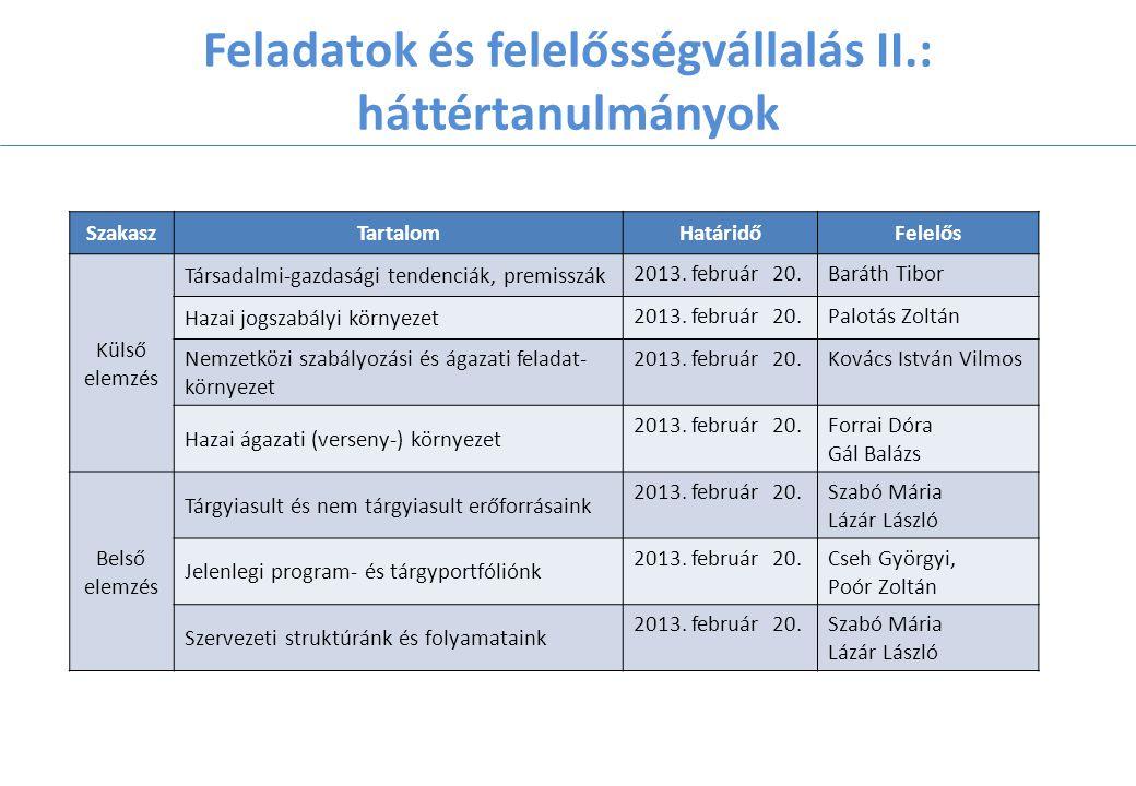 Feladatok és felelősségvállalás II.: háttértanulmányok SzakaszTartalomHatáridőFelelős Külső elemzés Társadalmi-gazdasági tendenciák, premisszák 2013.