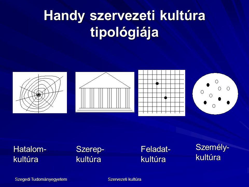 Szegedi Tudományegyetem Szervezeti kultúra Handy szervezeti kultúra tipológiája Hatalom- kultúra Szerep- kultúra Feladat- kultúra Személy- kultúra
