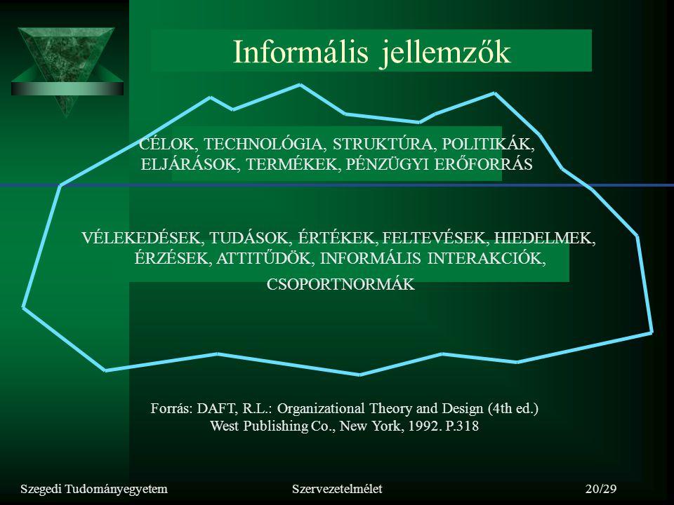 Szegedi TudományegyetemSzervezetelmélet20/29 CÉLOK, TECHNOLÓGIA, STRUKTÚRA, POLITIKÁK, ELJÁRÁSOK, TERMÉKEK, PÉNZÜGYI ERŐFORRÁS VÉLEKEDÉSEK, TUDÁSOK, É