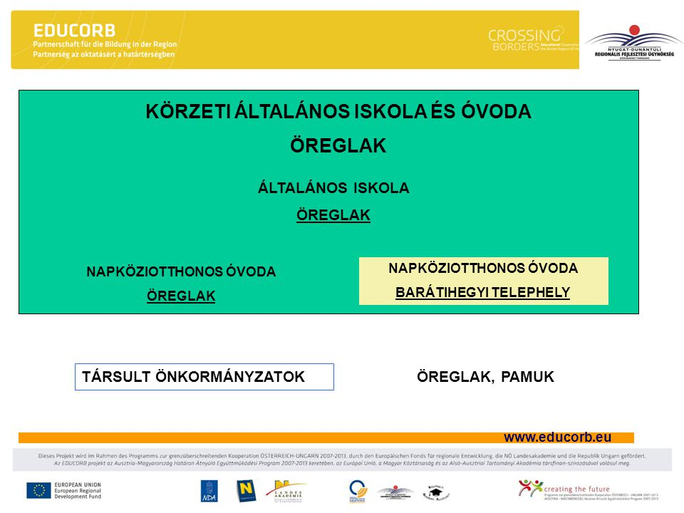 www.educorb.eu Intézményi munkaközösségi értekezlet Feladata: –A szakterület gondozása, folyamatos fejlesztése –Rendezvények meghirdetése, lebonyolítása –Képzések, önképzések szervezések, segítője –Szaktermek gondozása –Az éves munkatervben meghatározottak lebonyolítása.