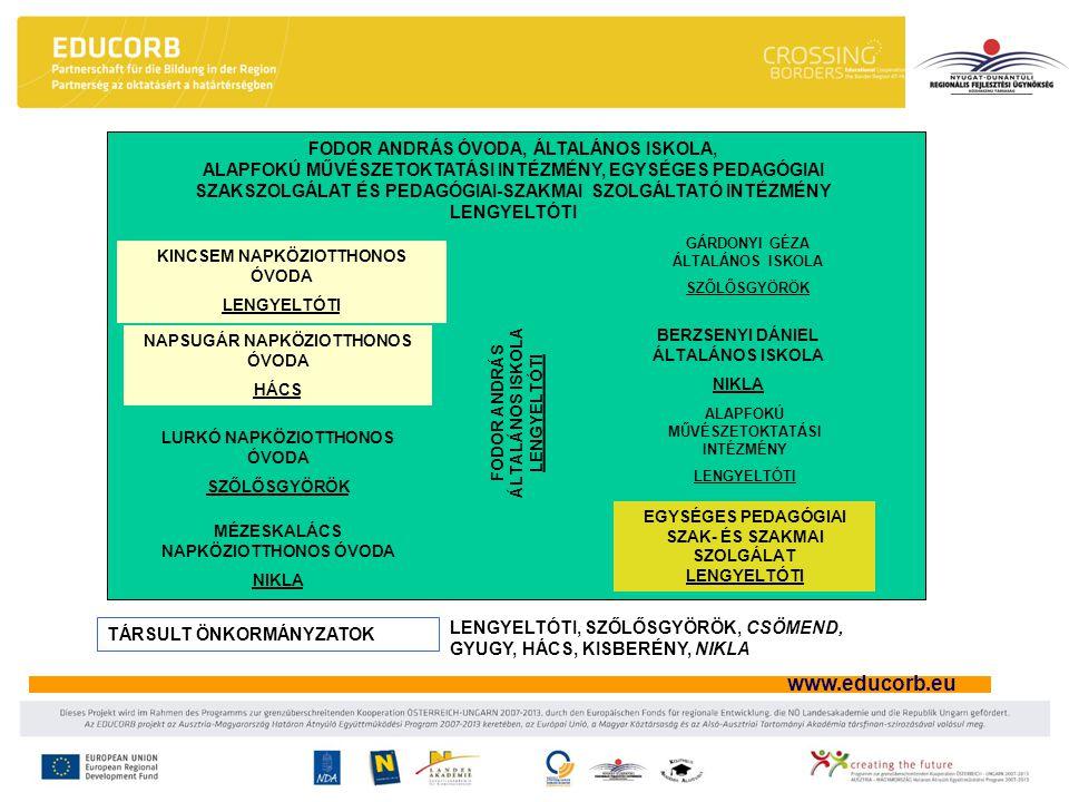 www.educorb.eu A döntés-előkészítés és a döntéshozatal fórumai (Stratégiai szint II.) Igazgatótanács Szavazati joggal rendelkező tagjai: - az intézmény igazgatója, - az általános igazgatóhelyettes, - az operatív igazgatóhelyettes, - a gazdaság igazgatóhelyettes, - az intézményegység-vezetők, - az óvodai intézményegység-vezető helyettese - a tagintézmények vezetői - a művészetoktatási vezető - az intézményegységek képviseletében egy-egy fő.