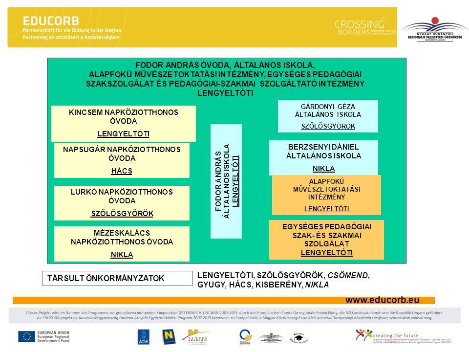 www.educorb.eu FODOR ANDRÁS ÓVODA, ÁLTALÁNOS ISKOLA, ALAPFOKÚ MŰVÉSZETOKTATÁSI INTÉZMÉNY, EGYSÉGES PEDAGÓGIAI SZAKSZOLGÁLAT ÉS PEDAGÓGIAI-SZAKMAI SZOL