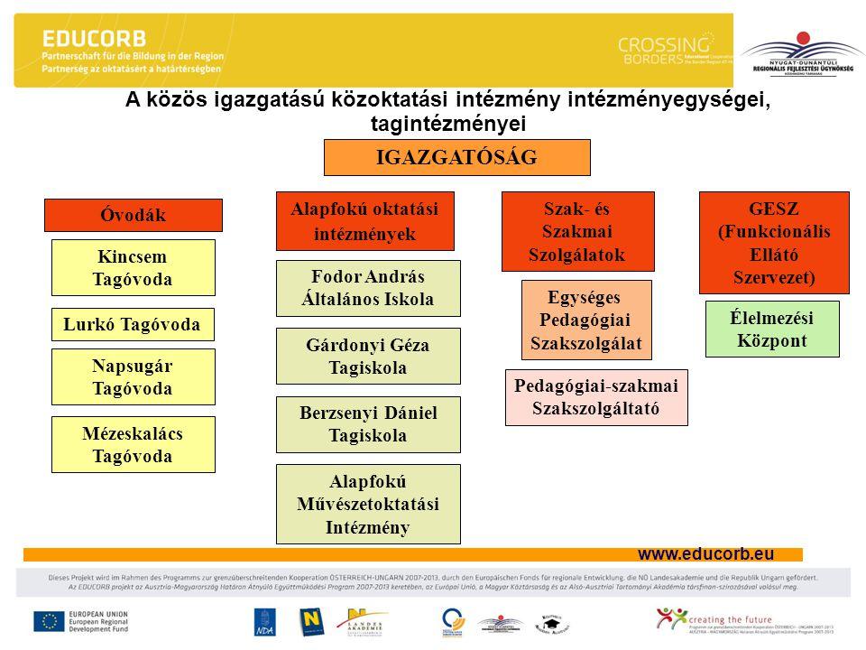 www.educorb.eu IGAZGATÓSÁG Óvodák Alapfokú oktatási intézmények Szak- és Szakmai Szolgálatok GESZ (Funkcionális Ellátó Szervezet) Kincsem Tagóvoda Lur
