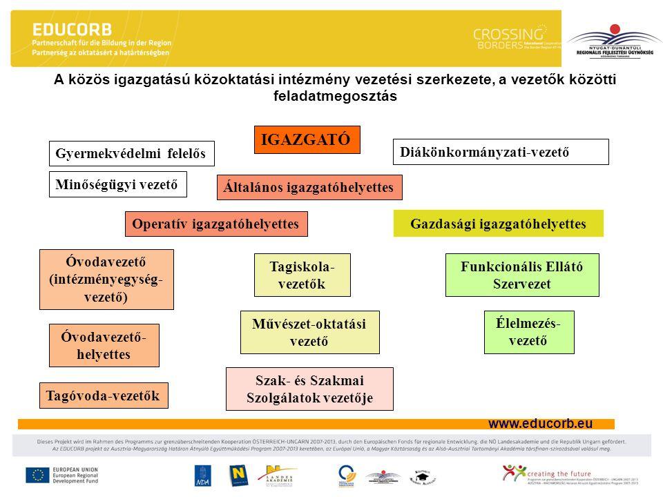 www.educorb.eu A közös igazgatású közoktatási intézmény vezetési szerkezete, a vezetők közötti feladatmegosztás IGAZGATÓ Általános igazgatóhelyettes O