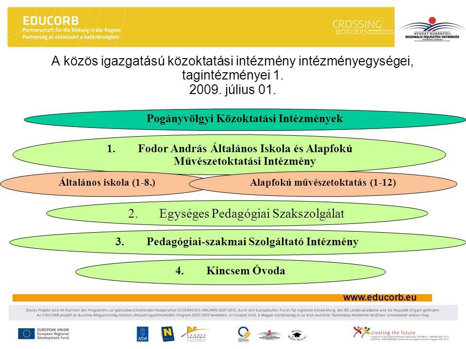 www.educorb.eu A közös igazgatású közoktatási intézmény intézményegységei, tagintézményei 1. 2009. július 01. Pogányvölgyi Közoktatási Intézmények 1.F