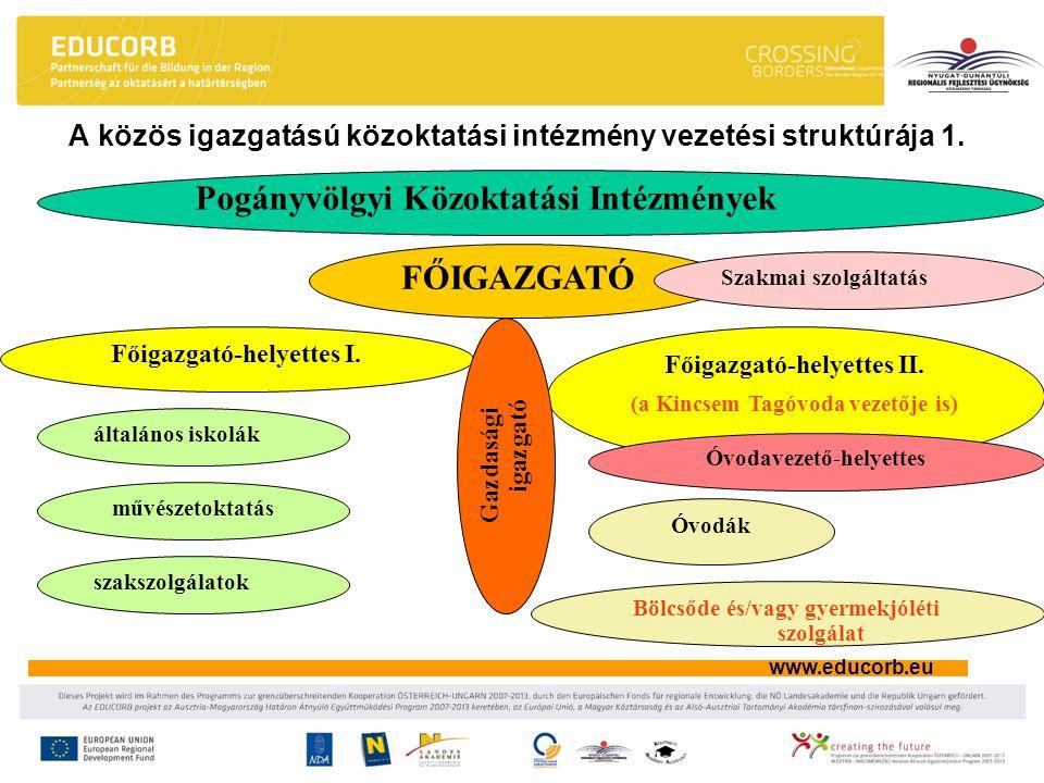 www.educorb.eu A közös igazgatású közoktatási intézmény vezetési struktúrája 1. Pogányvölgyi Közoktatási Intézmények FŐIGAZGATÓ általános iskolák Szak