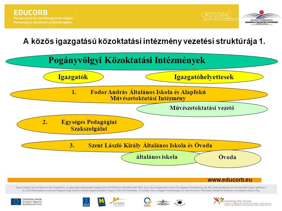 www.educorb.eu A közös igazgatású közoktatási intézmény vezetési struktúrája 1. Pogányvölgyi Közoktatási Intézmények 1.Fodor András Általános Iskola é