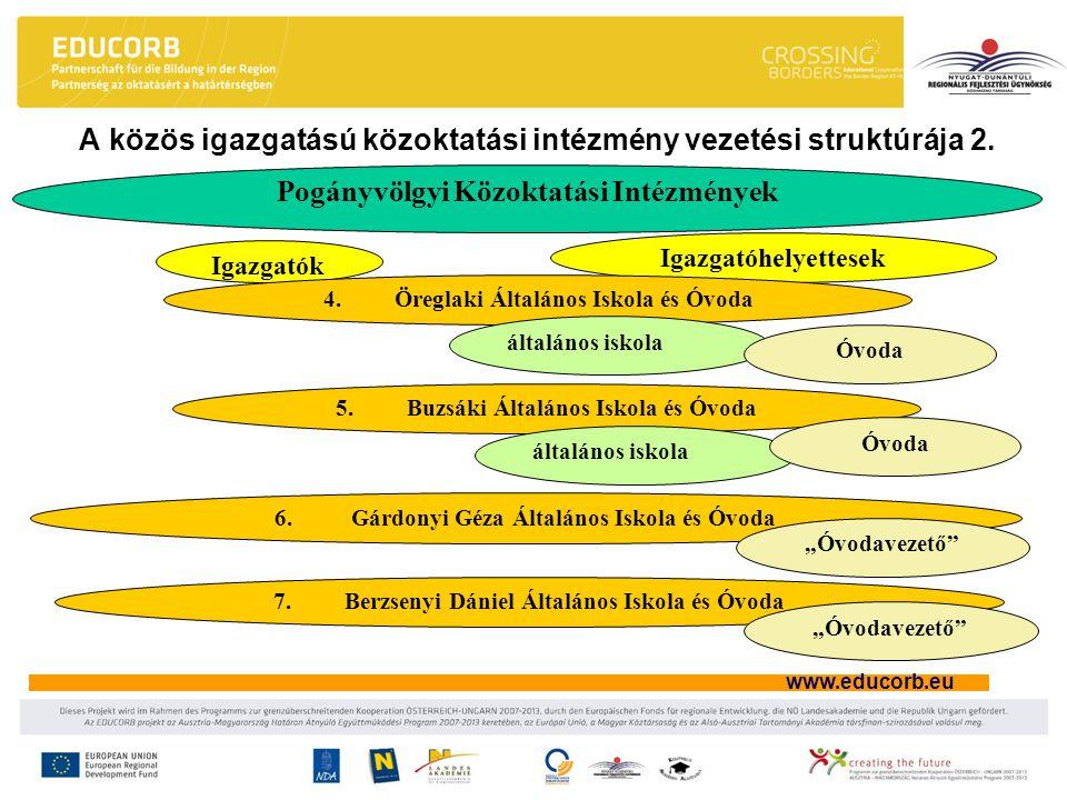 www.educorb.eu A közös igazgatású közoktatási intézmény vezetési struktúrája 2.