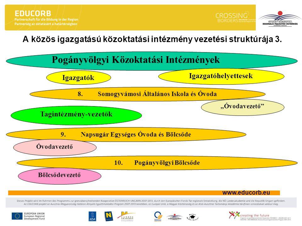www.educorb.eu A közös igazgatású közoktatási intézmény vezetési struktúrája 3. Pogányvölgyi Közoktatási Intézmények Igazgatók Igazgatóhelyettesek 8.S