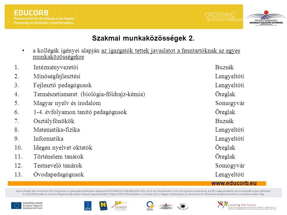 www.educorb.eu Szakmai munkaközösségek 2. 1.IntézményvezetőiBuzsák 2.Minőségfejlesztési Lengyeltóti 3.Fejlesztő pedagógusok Lengyeltóti 4.Természetism