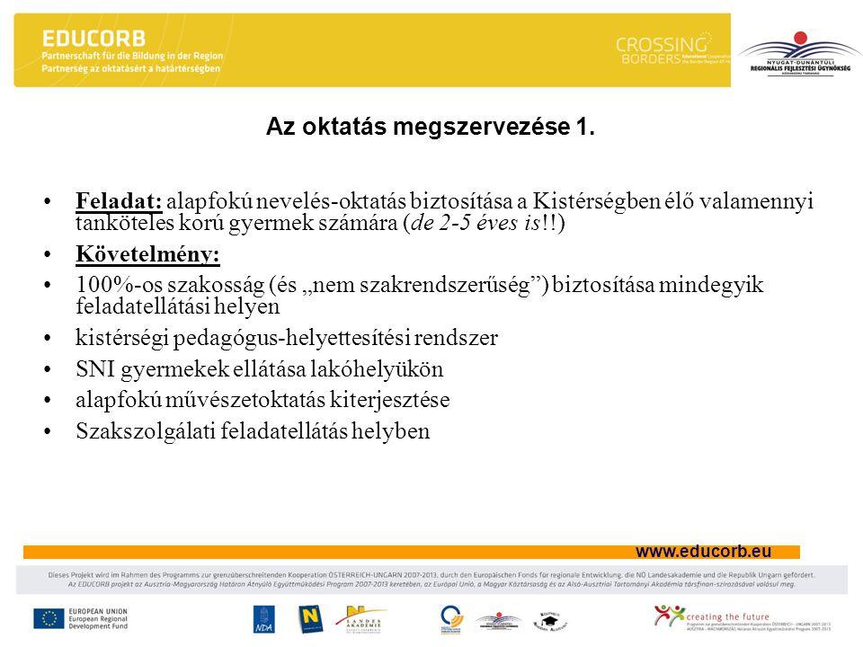 www.educorb.eu Feladat: alapfokú nevelés-oktatás biztosítása a Kistérségben élő valamennyi tanköteles korú gyermek számára (de 2-5 éves is!!) Követelm