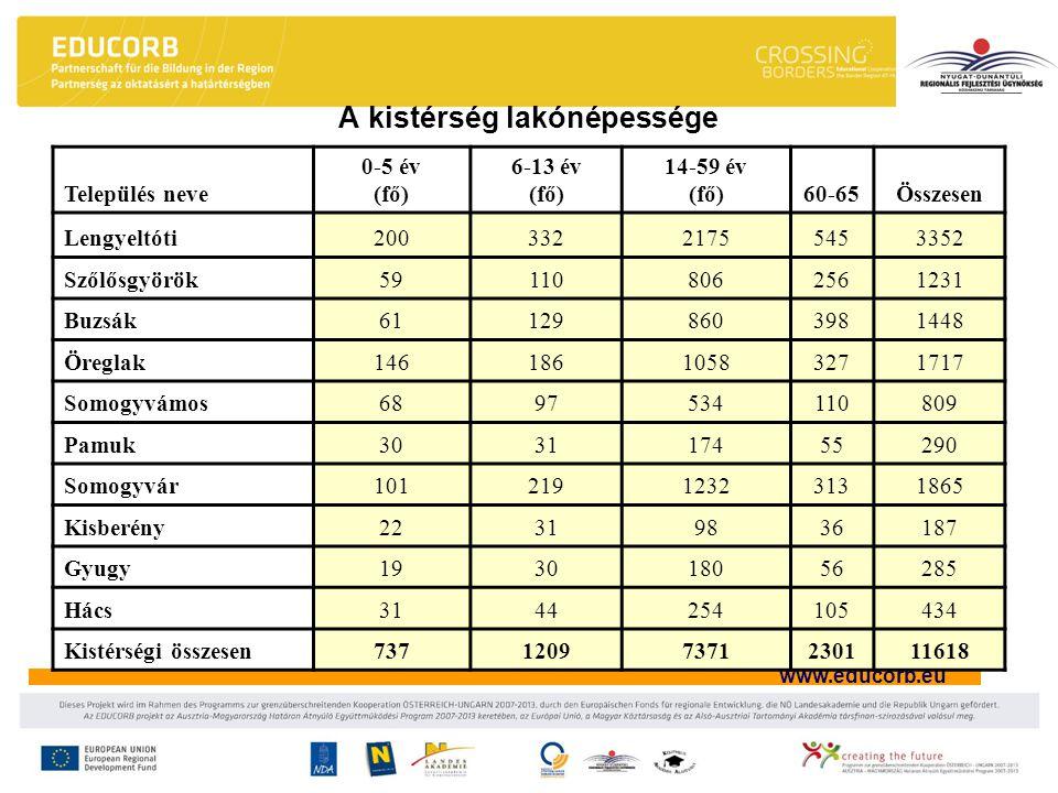 www.educorb.eu Település neve 0-5 év (fő) 6-13 év (fő) 14-59 év (fő)60-65Összesen Lengyeltóti20033221755453352 Szőlősgyörök591108062561231 Buzsák61129