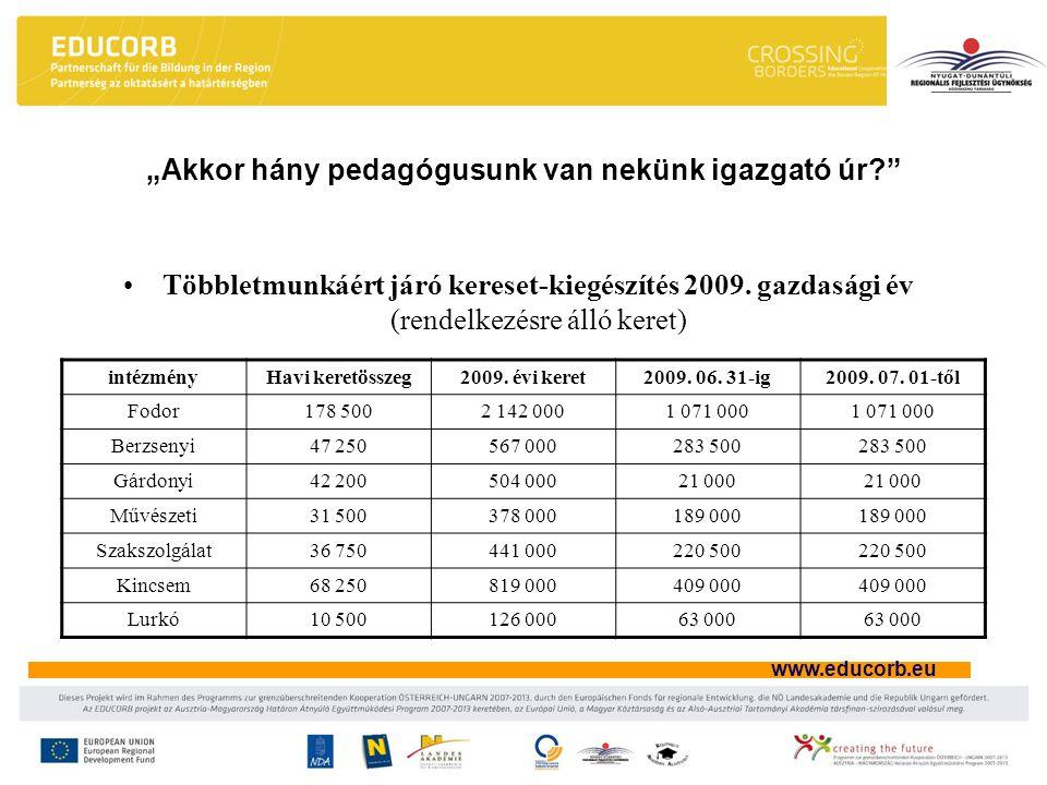 www.educorb.eu Többletmunkáért járó kereset-kiegészítés 2009. gazdasági év (rendelkezésre álló keret) intézményHavi keretösszeg2009. évi keret2009. 06