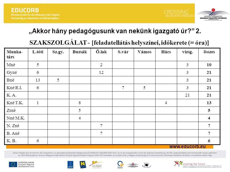"""www.educorb.eu """"Akkor hány pedagógusunk van nekünk igazgató úr?"""" 2. SZAKSZOLGÁLAT - [feladatellátás helyszínei, időkerete (= óra)] Munka- társ L.tótiS"""