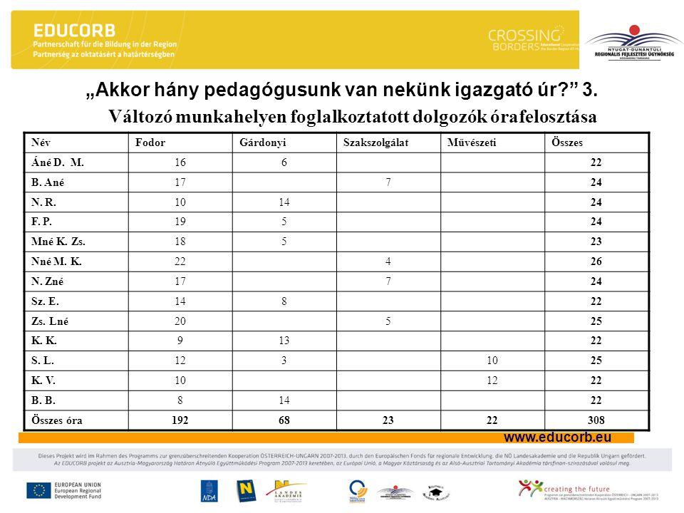 """www.educorb.eu """"Akkor hány pedagógusunk van nekünk igazgató úr?"""" 3. Változó munkahelyen foglalkoztatott dolgozók órafelosztása NévFodorGárdonyiSzakszo"""