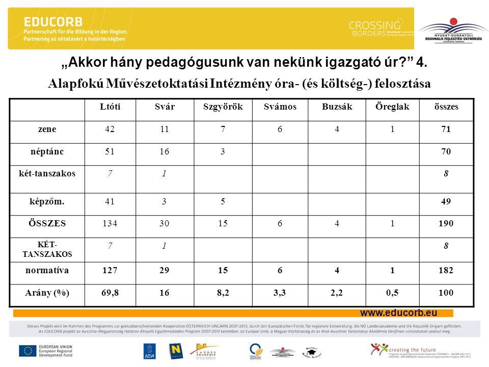 """www.educorb.eu """"Akkor hány pedagógusunk van nekünk igazgató úr?"""" 4. Alapfokú Művészetoktatási Intézmény óra- (és költség-) felosztása LtótiSvárSzgyörö"""