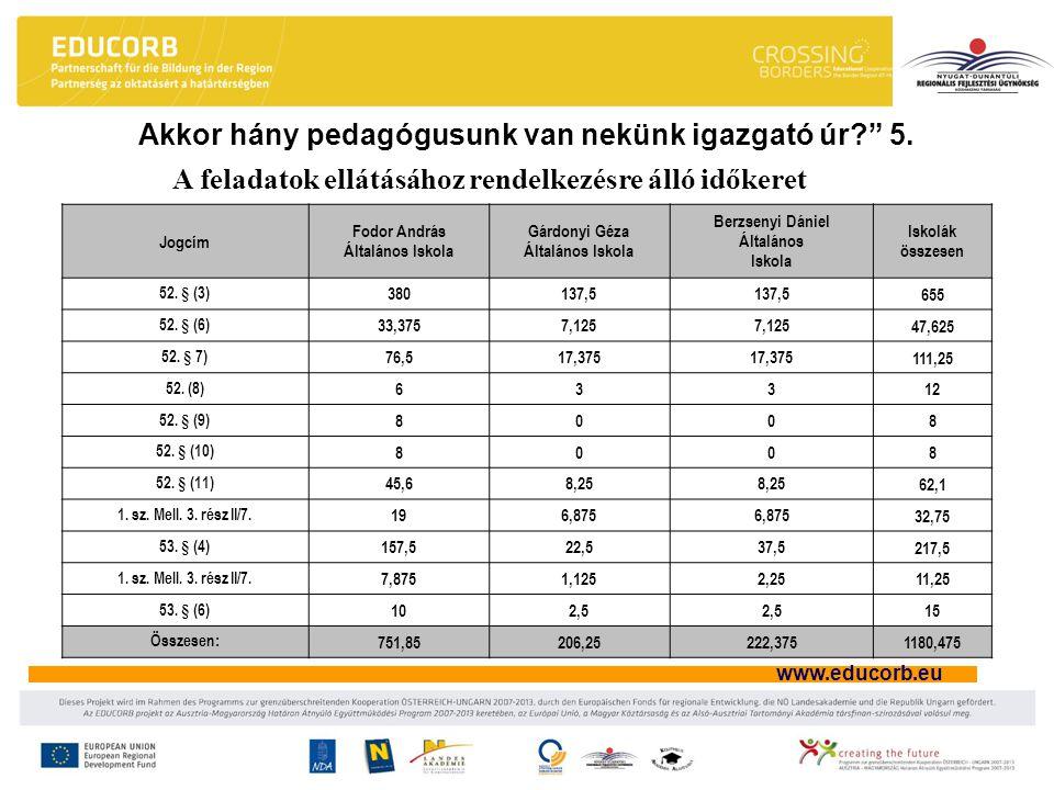 www.educorb.eu Akkor hány pedagógusunk van nekünk igazgató úr 5.