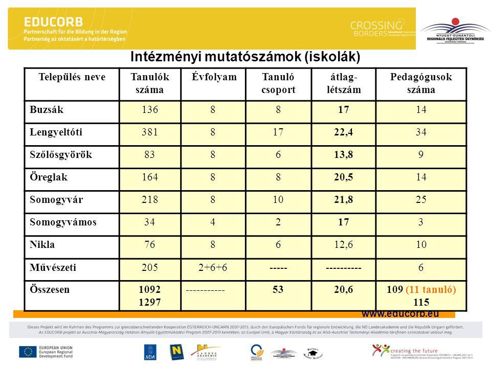 www.educorb.eu Intézményi mutatószámok (iskolák) Település neveTanulók száma ÉvfolyamTanuló csoport átlag- létszám Pedagógusok száma Buzsák136881714 L