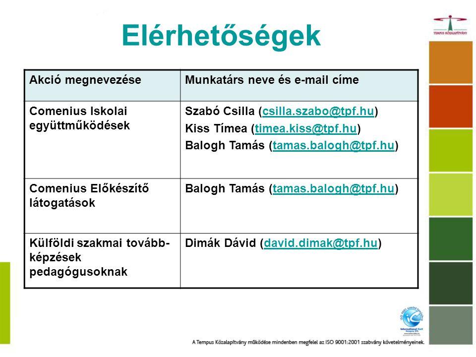 Elérhetőségek Akció megnevezéseMunkatárs neve és e-mail címe Comenius Iskolai együttműködések Szabó Csilla (csilla.szabo@tpf.hu)csilla.szabo@tpf.hu Kiss Tímea (timea.kiss@tpf.hu)timea.kiss@tpf.hu Balogh Tamás (tamas.balogh@tpf.hu)tamas.balogh@tpf.hu Comenius Előkészítő látogatások Balogh Tamás (tamas.balogh@tpf.hu)tamas.balogh@tpf.hu Külföldi szakmai tovább- képzések pedagógusoknak Dimák Dávid (david.dimak@tpf.hu)david.dimak@tpf.hu
