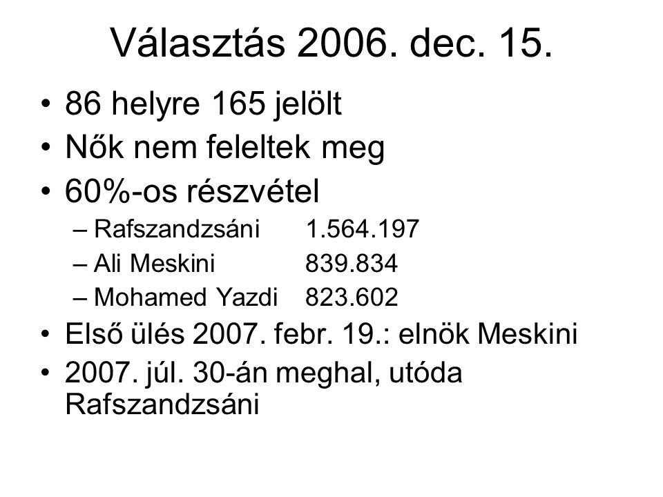 Választás 2006. dec. 15. 86 helyre 165 jelölt Nők nem feleltek meg 60%-os részvétel –Rafszandzsáni1.564.197 –Ali Meskini839.834 –Mohamed Yazdi823.602