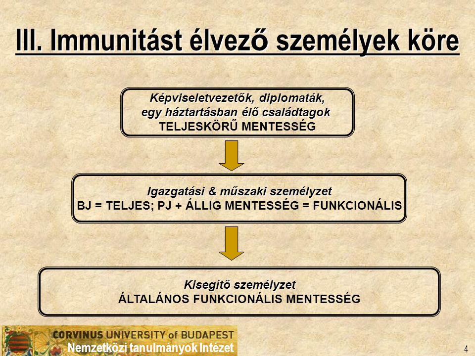 Nemzetközi tanulmányok Intézet 4 III. Immunitást élvez ő személyek köre Képviseletvezetők, diplomaták, egy háztartásban élő családtagok TELJESKÖRŰ MEN