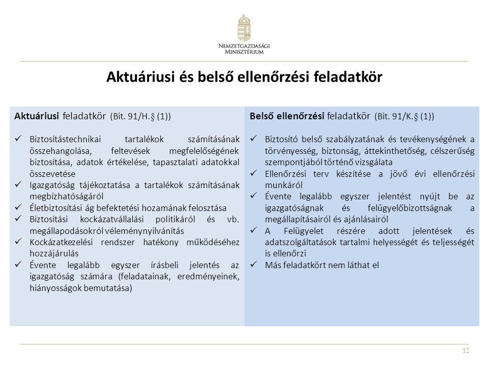 12 Aktuáriusi és belső ellenőrzési feladatkör Aktuáriusi feladatkör (Bit. 91/H.§ (1)) Biztosítástechnikai tartalékok számításának összehangolása, felt