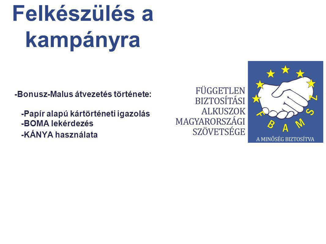 -Bonusz-Malus átvezetés története: -Papír alapú kártörténeti igazolás -BOMA lekérdezés -KÁNYA használata Felkészülés a kampányra