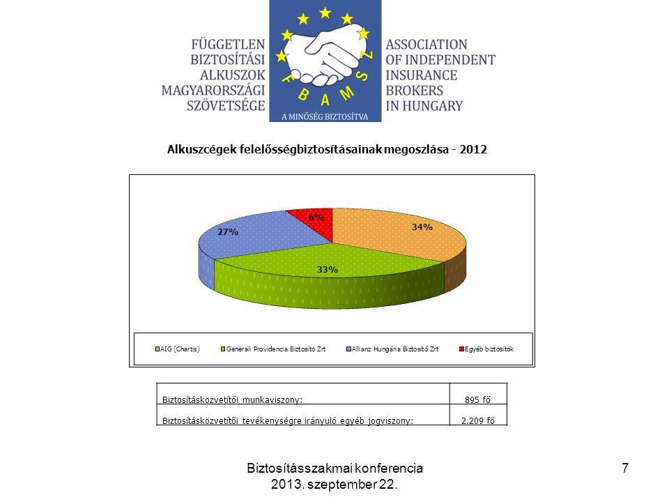 Alkuszcégek felelősségbiztosításainak megoszlása - 2012 Biztosításszakmai konferencia 2013.