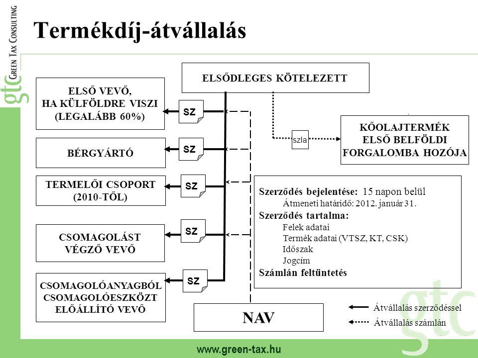 www.green-tax.hu Termékdíj-átvállalás ELSŐDLEGES KÖTELEZETT ELSŐ VEVŐ, HA KÜLFÖLDRE VISZI (LEGALÁBB 60%) BÉRGYÁRTÓ CSOMAGOLÁST VÉGZŐ VEVŐ NAV KŐOLAJTE