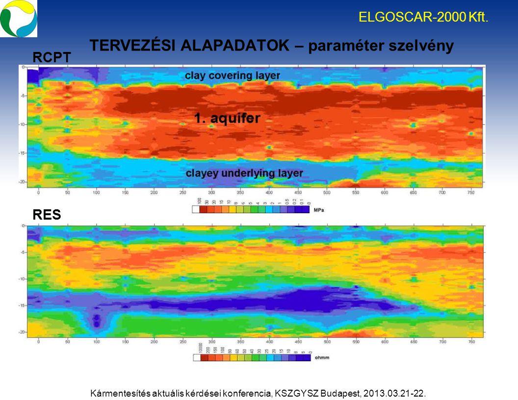 TERVEZÉSI ALAPADATOK – paraméter szelvény RCPT RES ELGOSCAR-2000 Kft. Kármentesítés aktuális kérdései konferencia, KSZGYSZ Budapest, 2013.03.21-22.