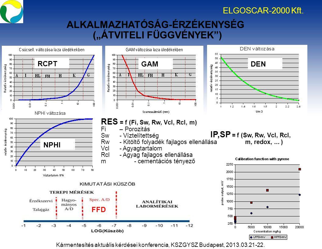"""ALKALMAZHATÓSÁG-ÉRZÉKENYSÉG (""""ÁTVITELI FÜGGVÉNYEK"""") ELGOSCAR-2000 Kft. Kármentesítés aktuális kérdései konferencia, KSZGYSZ Budapest, 2013.03.21-22. I"""