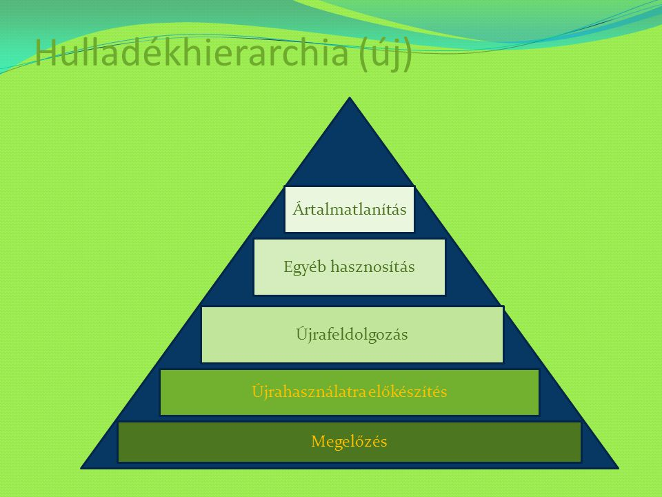 Hulladékhierarchia (új) Megelőzés Újrahasználatra előkészítés Újrafeldolgozás Egyéb hasznosítás Ártalmatlanítás
