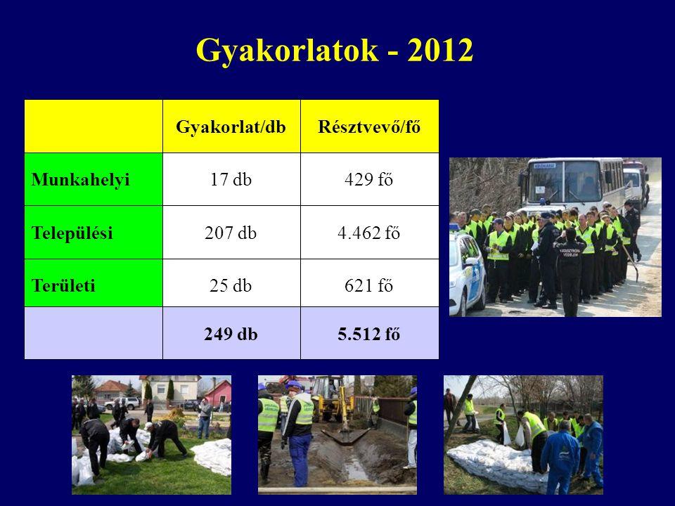 Gyakorlatok - 2012 Települési Munkahelyi Területi 207 db 17 db 25 db 4.462 fő 429 fő 621 fő Gyakorlat/dbRésztvevő/fő 249 db5.512 fő
