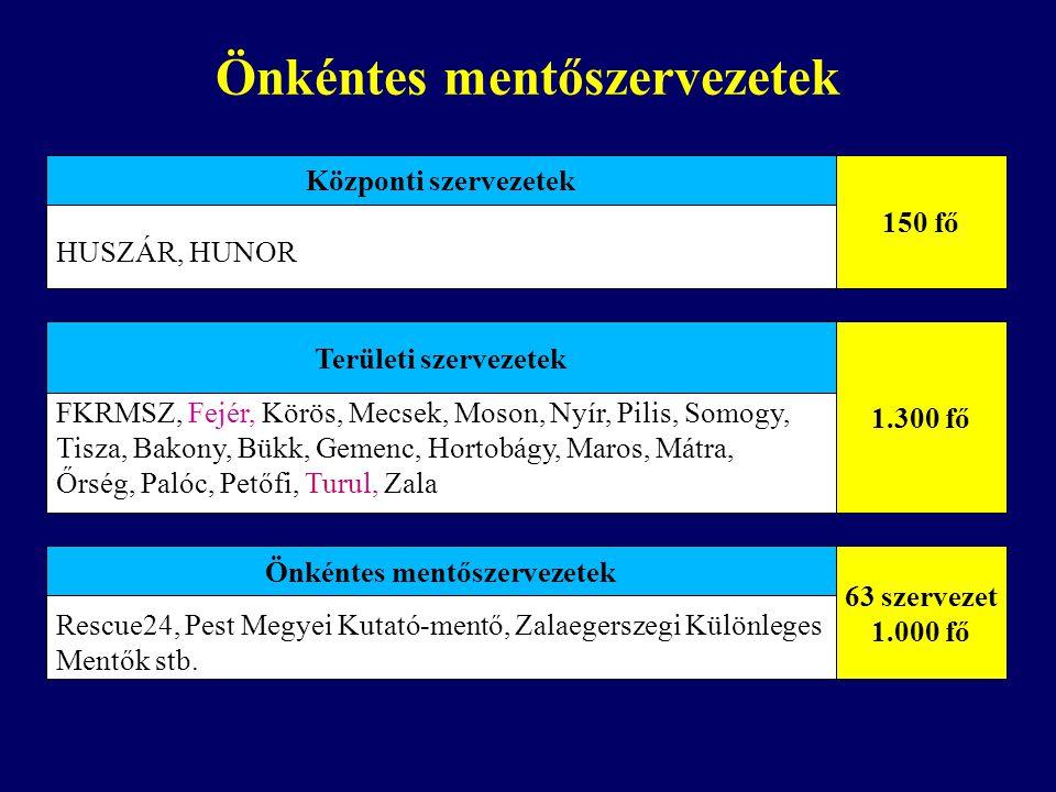 Önkéntes mentőszervezetek Önkéntes mentőszervezetek: FKRMSZ, Fejér, Körös, Mecsek, Moson, Nyír, Pilis, Somogy, Tisza, Bakony, Bükk, Gemenc, Hortobágy,