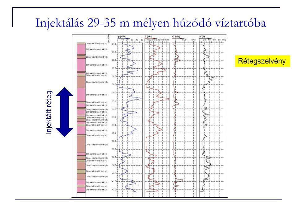 Injektálás 29-35 m mélyen húzódó víztartóba Injektált réteg Rétegszelvény