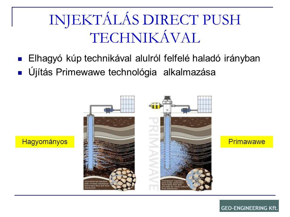 INJEKTÁLÁS DIRECT PUSH TECHNIKÁVAL Elhagyó kúp technikával alulról felfelé haladó irányban Újítás Primewawe technológia alkalmazása HagyományosPrimawa