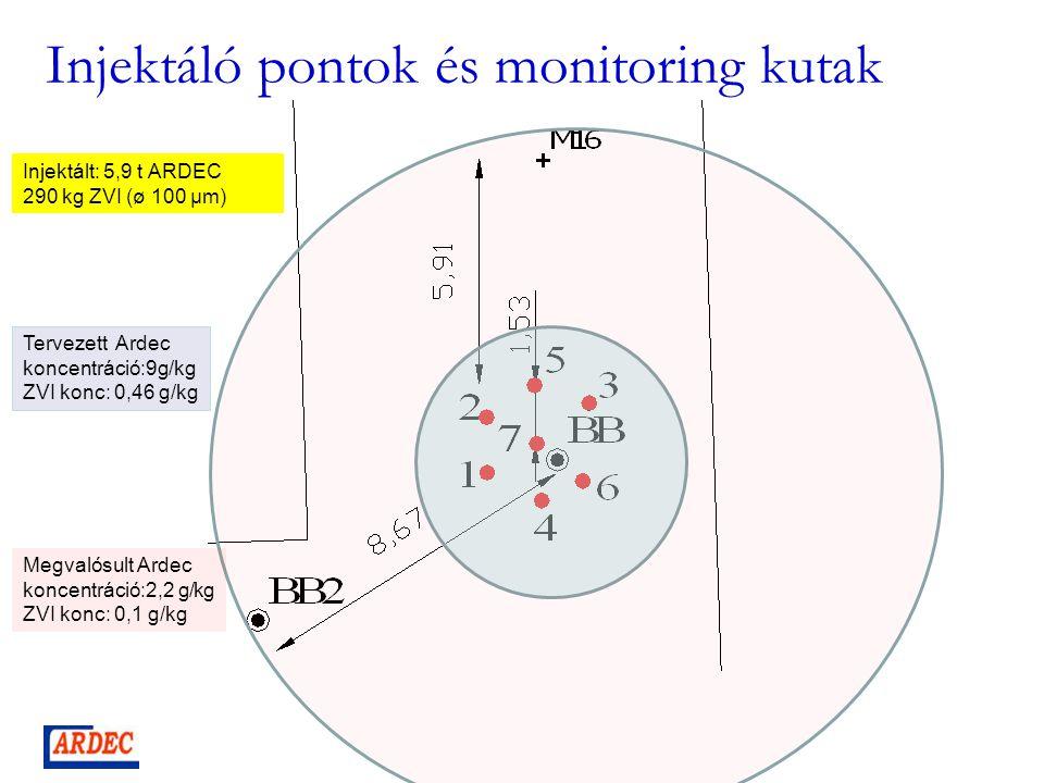Injektáló pontok és monitoring kutak Injektált: 5,9 t ARDEC 290 kg ZVI (ø 100 µm) Tervezett Ardec koncentráció:9g/kg ZVI konc: 0,46 g/kg Megvalósult Ardec koncentráció:2,2 g/kg ZVI konc: 0,1 g/kg