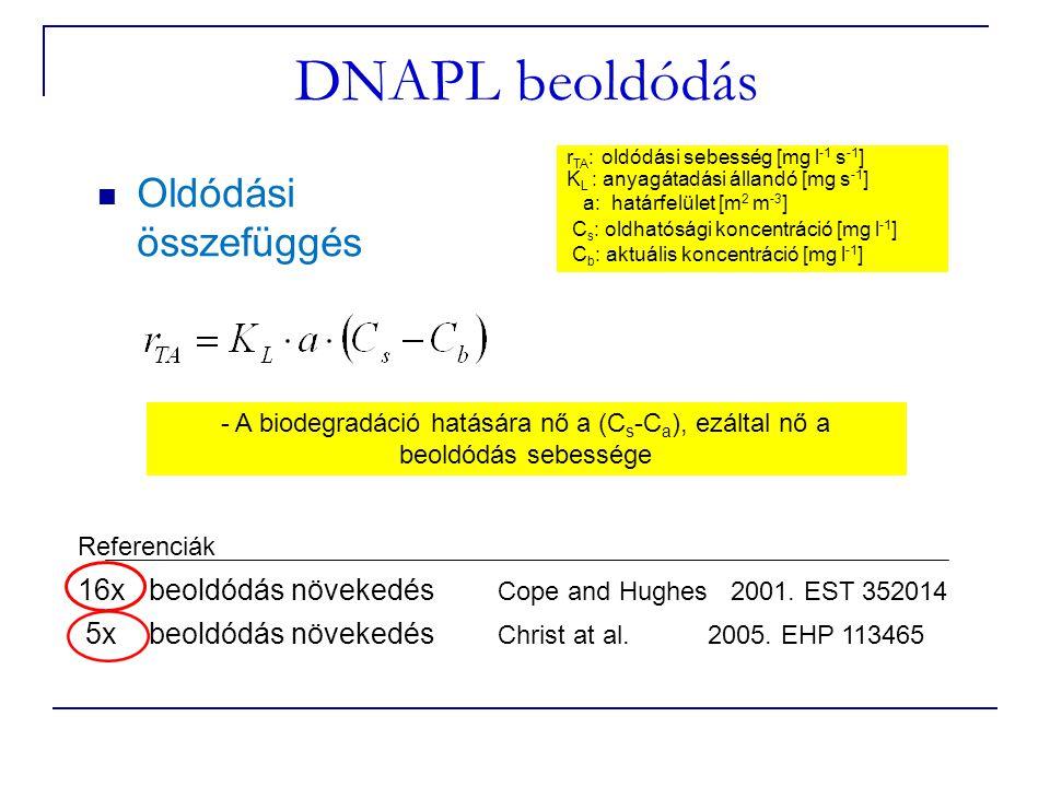 DNAPL beoldódás Oldódási összefüggés r TA : oldódási sebesség [mg l -1 s -1 ] K L : anyagátadási állandó [mg s -1 ] a: határfelület [m 2 m -3 ] C s : oldhatósági koncentráció [mg l -1 ] C b : aktuális koncentráció [mg l -1 ] - A biodegradáció hatására nő a (C s -C a ), ezáltal nő a beoldódás sebessége Referenciák 16x beoldódás növekedés Cope and Hughes 2001.