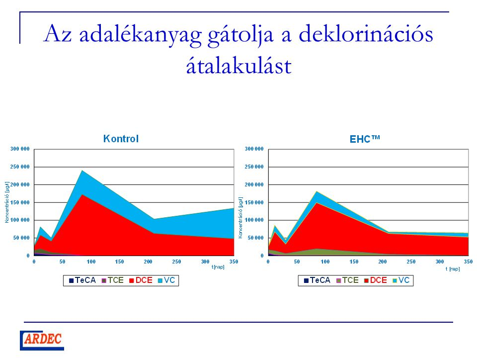Talajvíz minták Dehalococcoides spp. koncentrációi