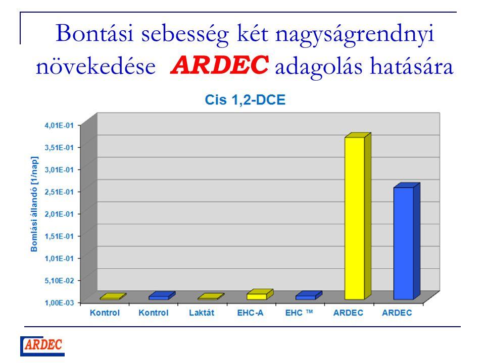 Bontási sebesség két nagyságrendnyi növekedése ARDEC adagolás hatására