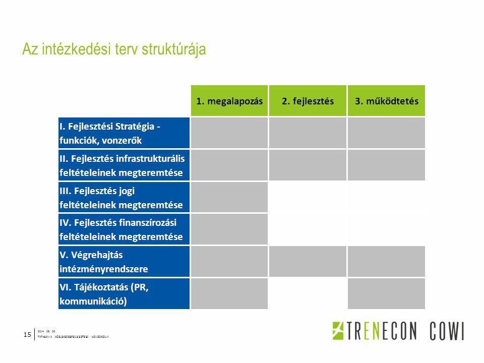 Az intézkedési terv struktúrája 2014. 08. 06. TATABÁNYA KÖZLEKEDÉSFEJLESZTÉSI KONZORCIUM 15