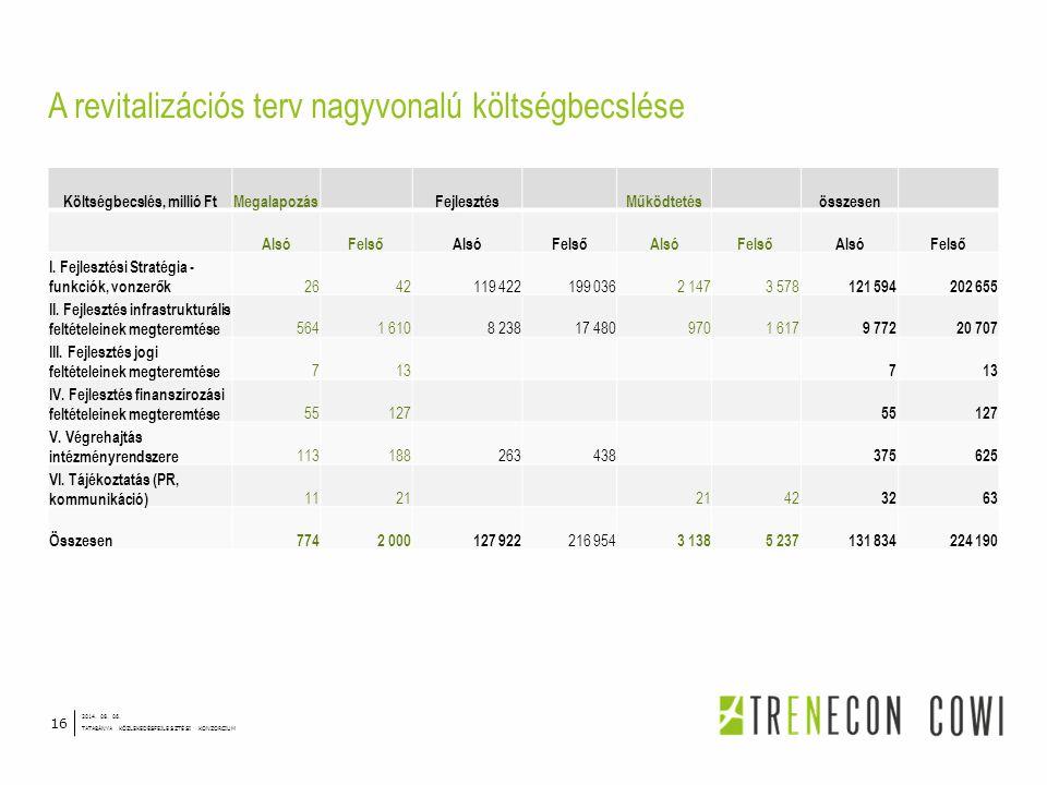 A revitalizációs terv nagyvonalú költségbecslése 2014. 08. 06. TATABÁNYA KÖZLEKEDÉSFEJLESZTÉSI KONZORCIUM 16 Költségbecslés, millió FtMegalapozásFejle