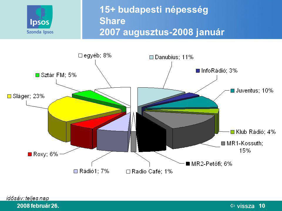 2008 február 26.10 15+ budapesti népesség Share 2007 augusztus-2008 január idősáv: teljes nap  vissza