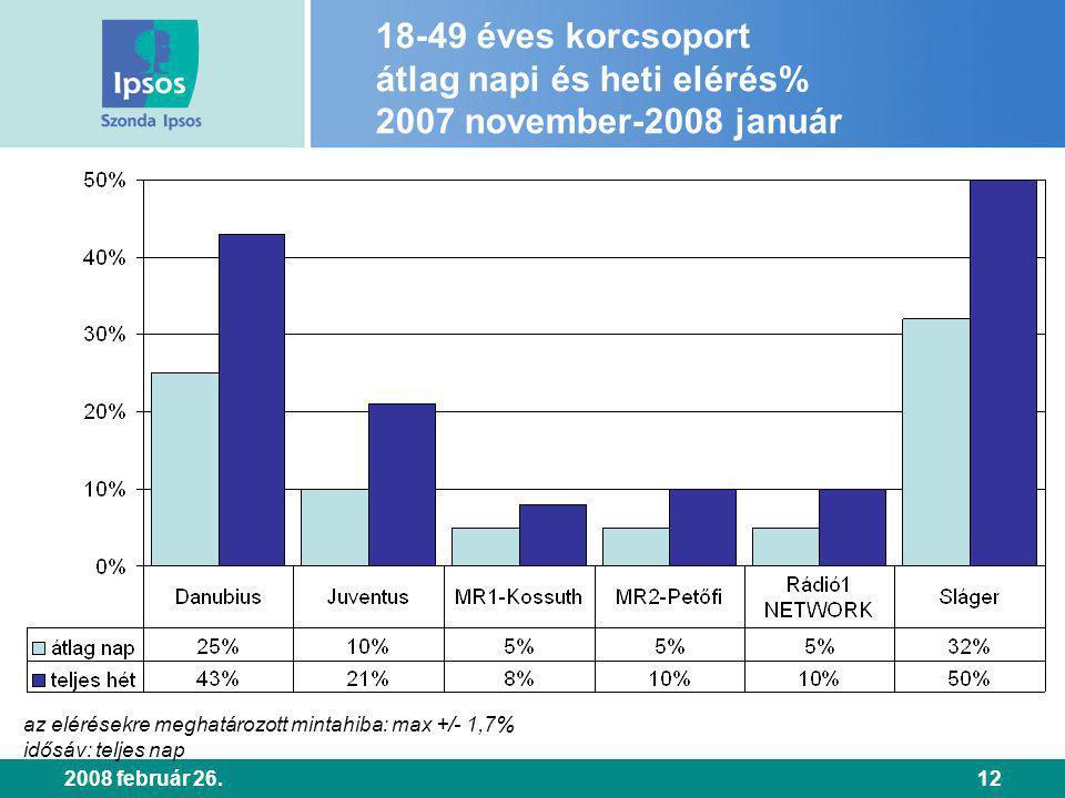 2008 február 26.12 18-49 éves korcsoport átlag napi és heti elérés% 2007 november-2008 január az elérésekre meghatározott mintahiba: max +/- 1,7% idős