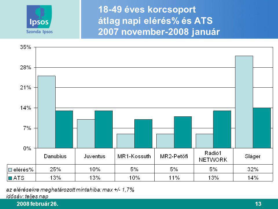 2008 február 26.13 18-49 éves korcsoport átlag napi elérés% és ATS 2007 november-2008 január az elérésekre meghatározott mintahiba: max +/- 1,7% idősáv: teljes nap