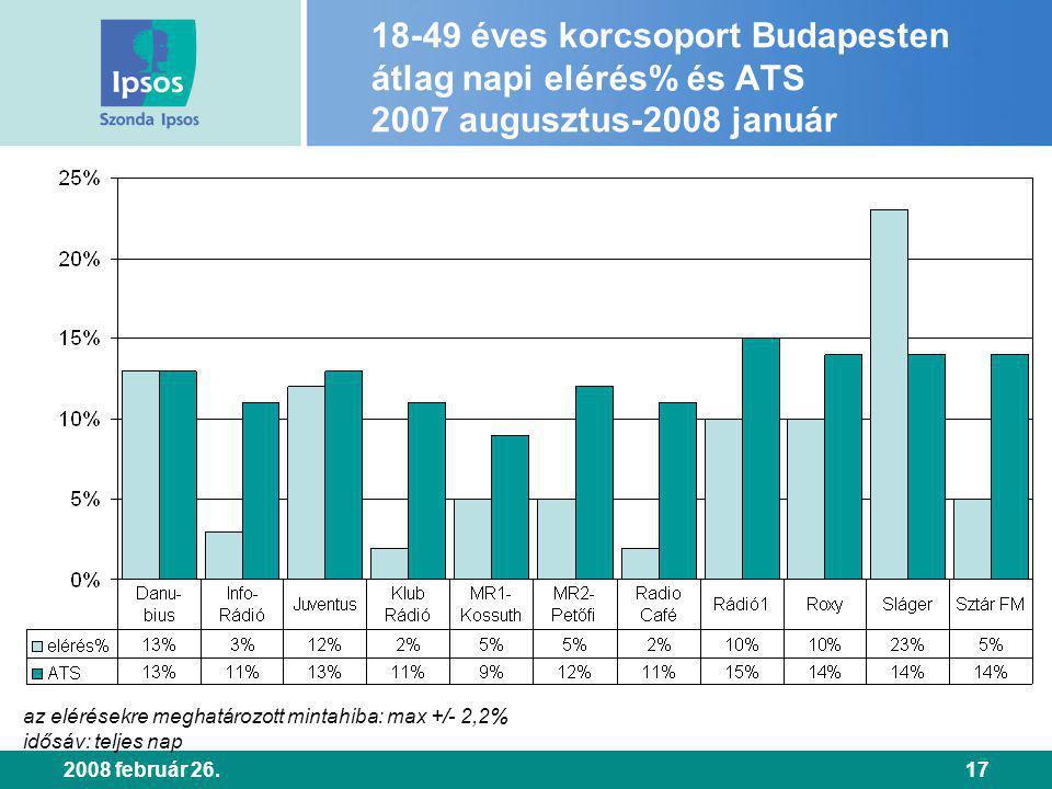 2008 február 26.17 18-49 éves korcsoport Budapesten átlag napi elérés% és ATS 2007 augusztus-2008 január az elérésekre meghatározott mintahiba: max +/