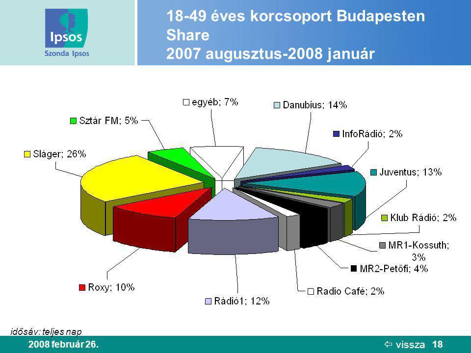 2008 február 26.18 18-49 éves korcsoport Budapesten Share 2007 augusztus-2008 január idősáv: teljes nap  vissza