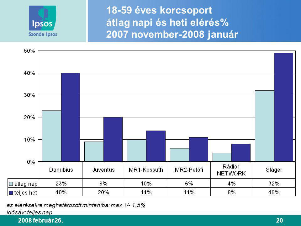 2008 február 26.20 18-59 éves korcsoport átlag napi és heti elérés% 2007 november-2008 január az elérésekre meghatározott mintahiba: max +/- 1,5% idősáv: teljes nap
