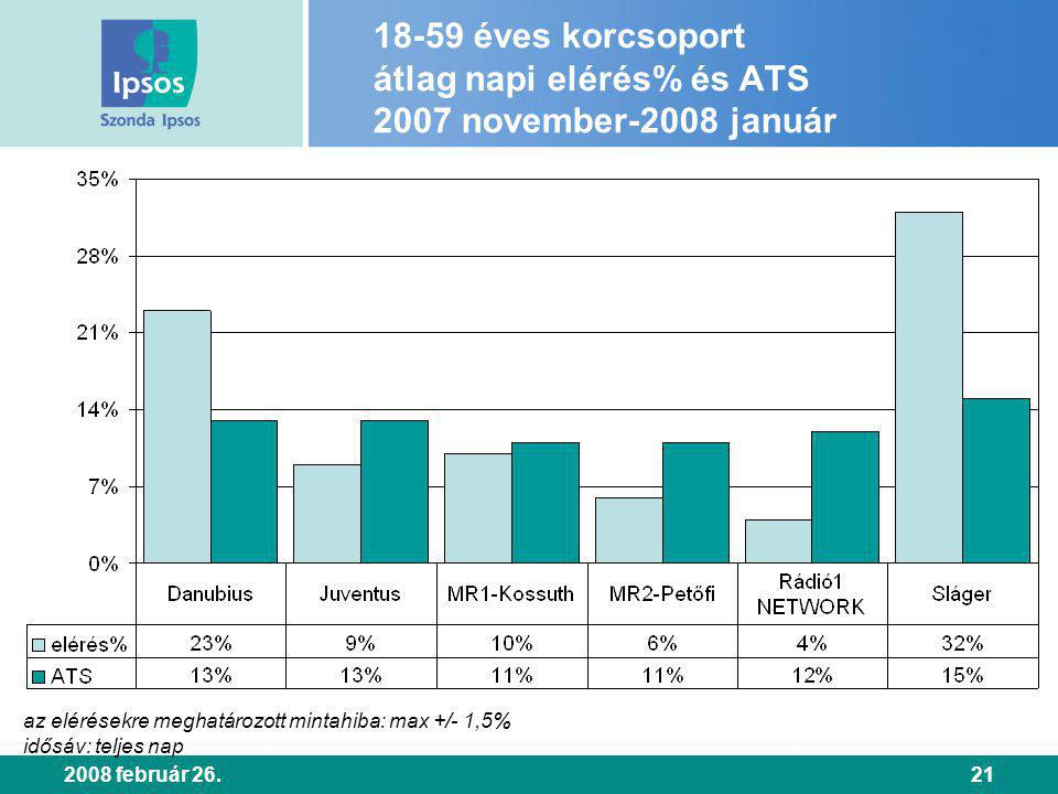 2008 február 26.21 18-59 éves korcsoport átlag napi elérés% és ATS 2007 november-2008 január az elérésekre meghatározott mintahiba: max +/- 1,5% idősáv: teljes nap